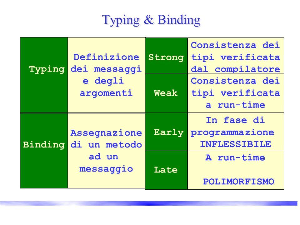 Typing & Binding Typing Definizione dei messaggi e degli argomenti Binding Assegnazione di un metodo ad un messaggio Strong Consistenza dei tipi verificata dal compilatore Weak Consistenza dei tipi verificata a run-time Early In fase di programmazione INFLESSIBILE Late A run-time POLIMORFISMO