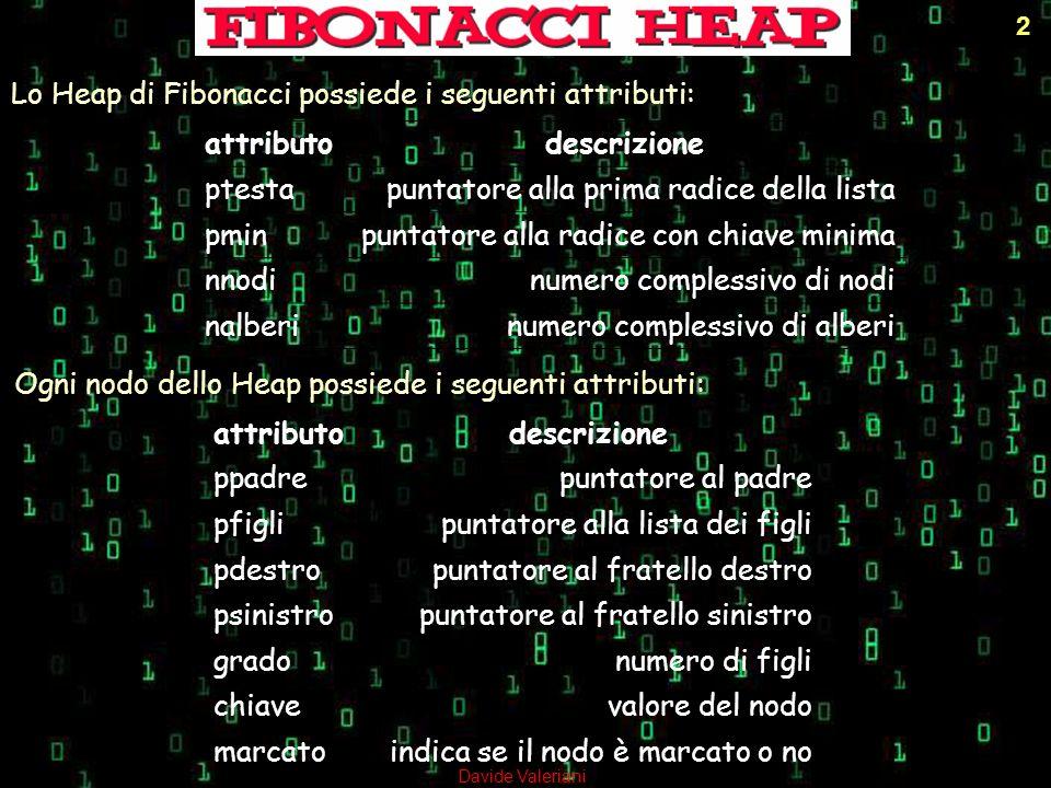 Lo Heap di Fibonacci possiede i seguenti attributi: attributodescrizione ptestapuntatore alla prima radice della lista pminpuntatore alla radice con c