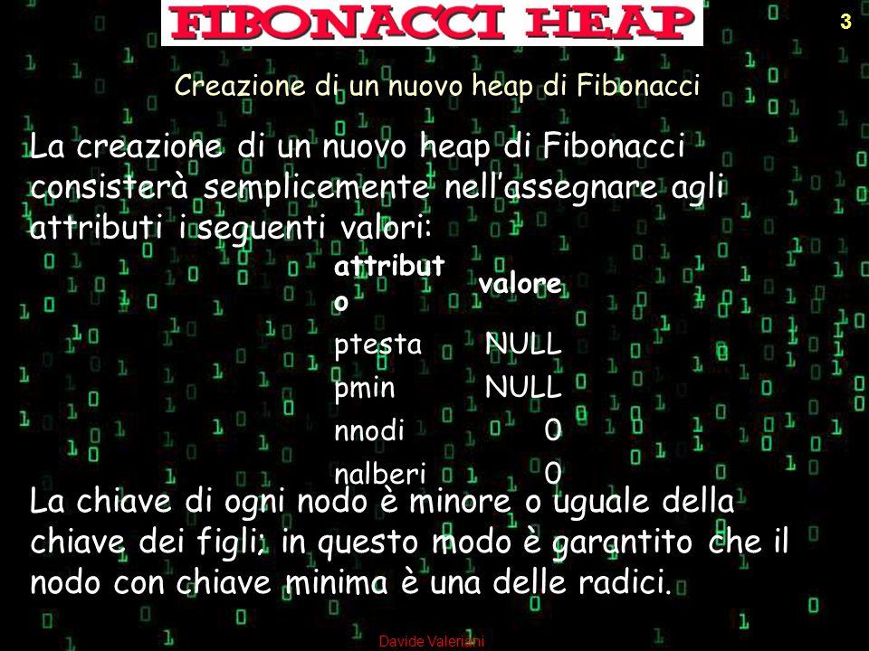 3 Creazione di un nuovo heap di Fibonacci La creazione di un nuovo heap di Fibonacci consisterà semplicemente nellassegnare agli attributi i seguenti