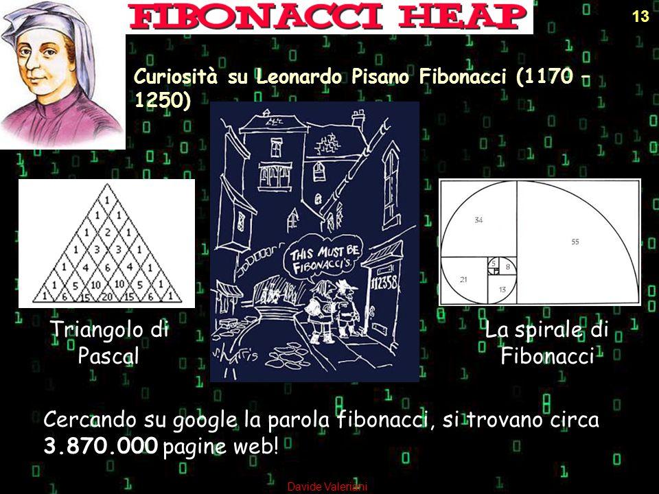 Triangolo di Pascal Curiosità su Leonardo Pisano Fibonacci (1170 – 1250) Cercando su google la parola fibonacci, si trovano circa 3.870.000 pagine web