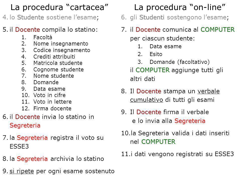 La procedura cartacea Studente 4.lo Studente sostiene lesame; Docente 5.il Docente compila lo statino: 1.Facoltà 2.Nome insegnamento 3.Codice insegnam
