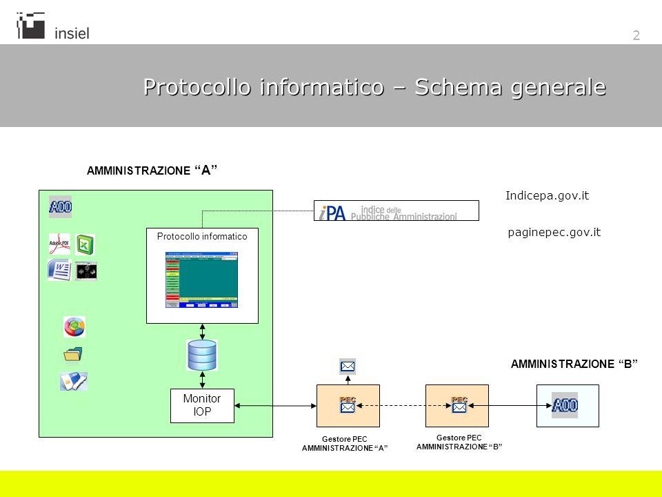 2 Protocollo informatico – Schema generale Gestore PEC AMMINISTRAZIONE A Monitor IOP AMMINISTRAZIONE A AMMINISTRAZIONE B Gestore PEC AMMINISTRAZIONE B Protocollo informatico Indicepa.gov.it paginepec.gov.it