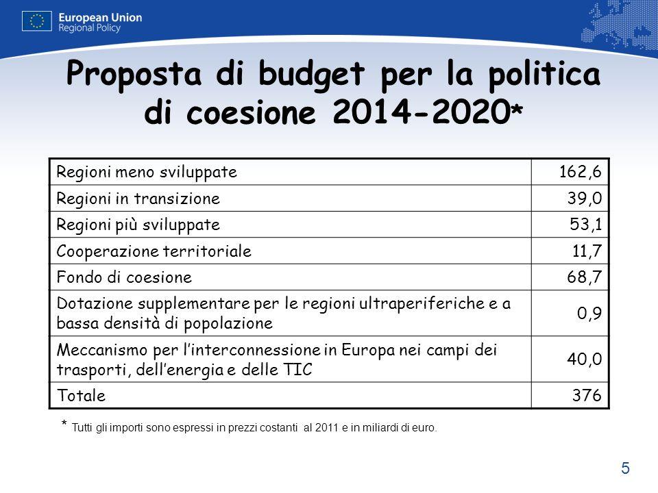5 Proposta di budget per la politica di coesione 2014-2020 * Regioni meno sviluppate162,6 Regioni in transizione39,0 Regioni più sviluppate53,1 Cooper