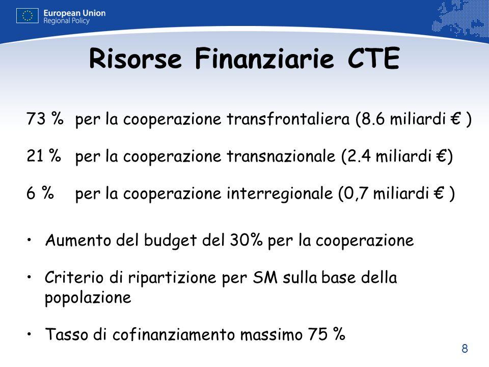 8 Risorse Finanziarie CTE 73 %per la cooperazione transfrontaliera (8.6 miliardi ) 21 % per la cooperazione transnazionale (2.4 miliardi ) 6 % per la