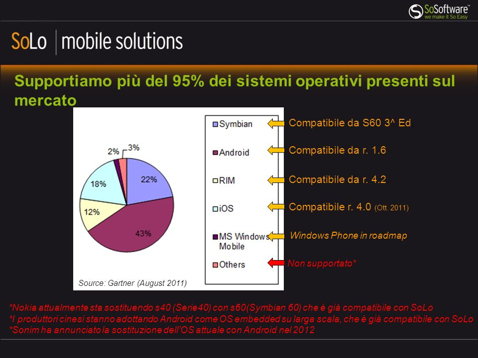 Supportiamo più del 95% dei sistemi operativi presenti sul mercato Source: Gartner (August 2011) Compatibile da S60 3^ Ed. Compatibile da r. 1.6 Compa