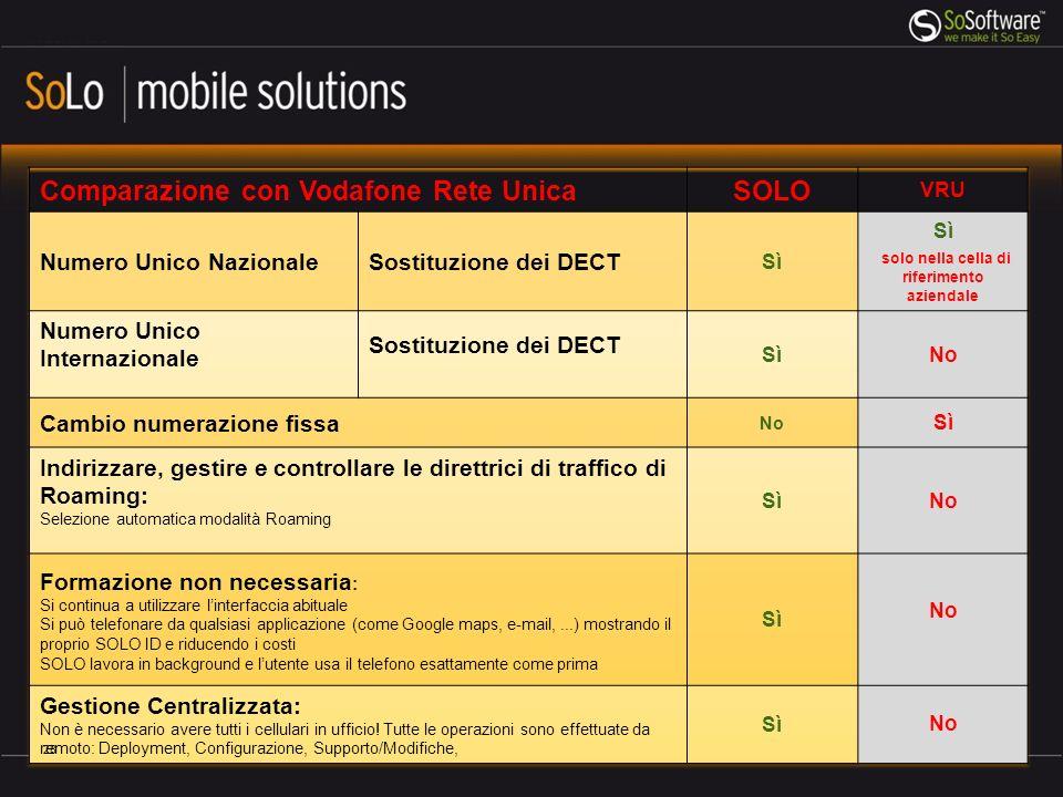 Esempio analisi cliente Telecom con opzione Tra noi 29
