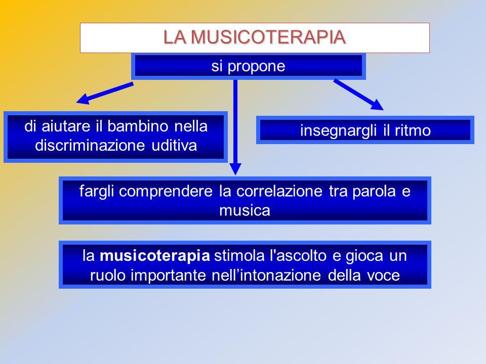 si propone di aiutare il bambino nella discriminazione uditiva insegnargli il ritmo fargli comprendere la correlazione tra parola e musica LA MUSICOTE