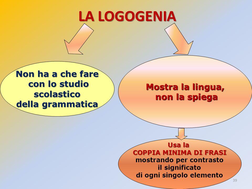 39 LA LOGOGENIA Non ha a che fare con lo studio con lo studioscolastico della grammatica Usa la COPPIA MINIMA DI FRASI mostrando per contrasto il sign