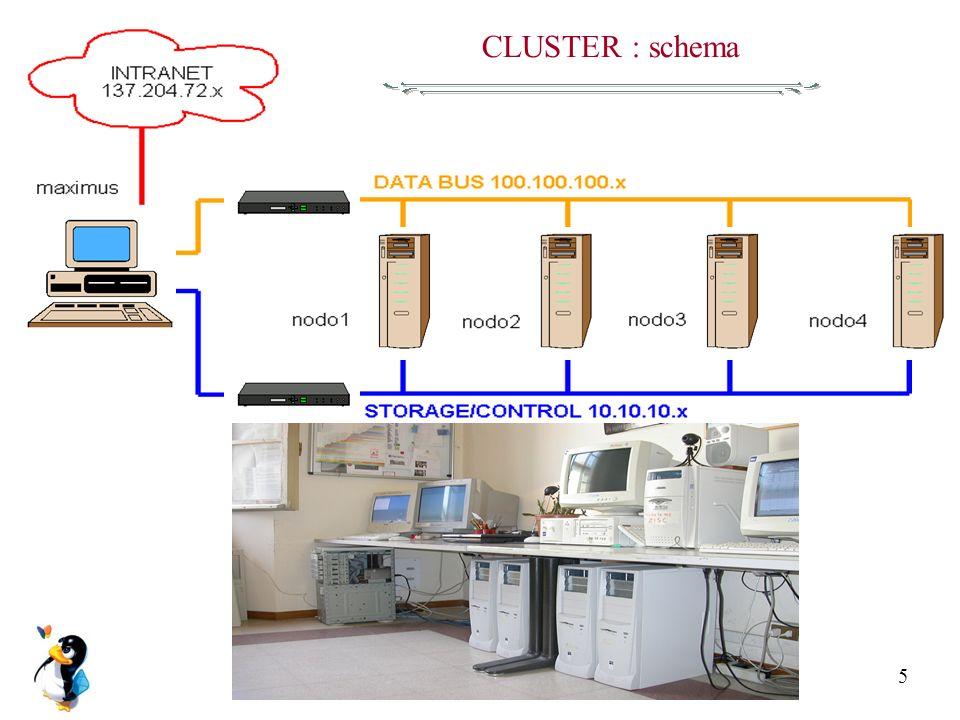Omar Schiaraturaschiarat@csr.unibo.it5 CLUSTER : schema
