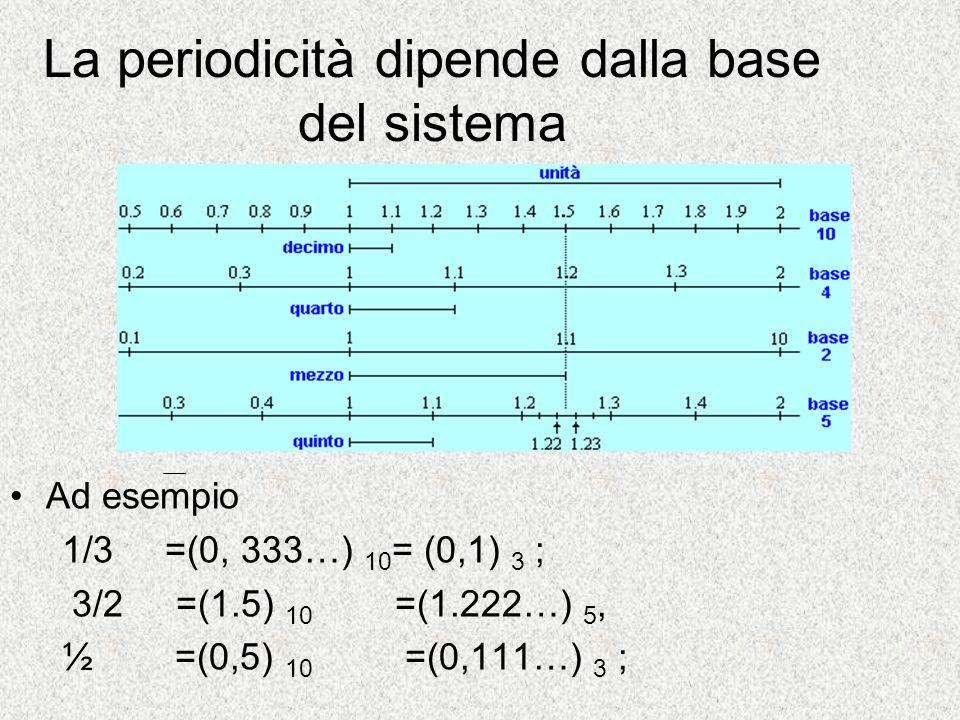 La periodicità dipende dalla base del sistema Ad esempio 1/3 =(0, 333…) 10 = (0,1) 3 ; 3/2 =(1.5) 10 =(1.222…) 5, ½ =(0,5) 10 =(0,111…) 3 ;