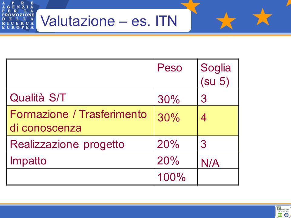 PesoSoglia (su 5) Qualità S/T Formazione / Trasferimento di conoscenza Realizzazione progetto20%3 Impatto20% 100% 30% 3 4 N/A Valutazione – es.