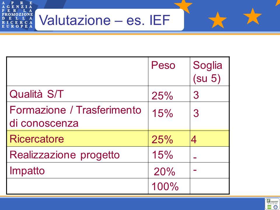 PesoSoglia (su 5) Qualità S/T Formazione / Trasferimento di conoscenza Ricercatore Realizzazione progetto Impatto 100% 25% 3 15%3 25%4 15% - - 20% Valutazione – es.