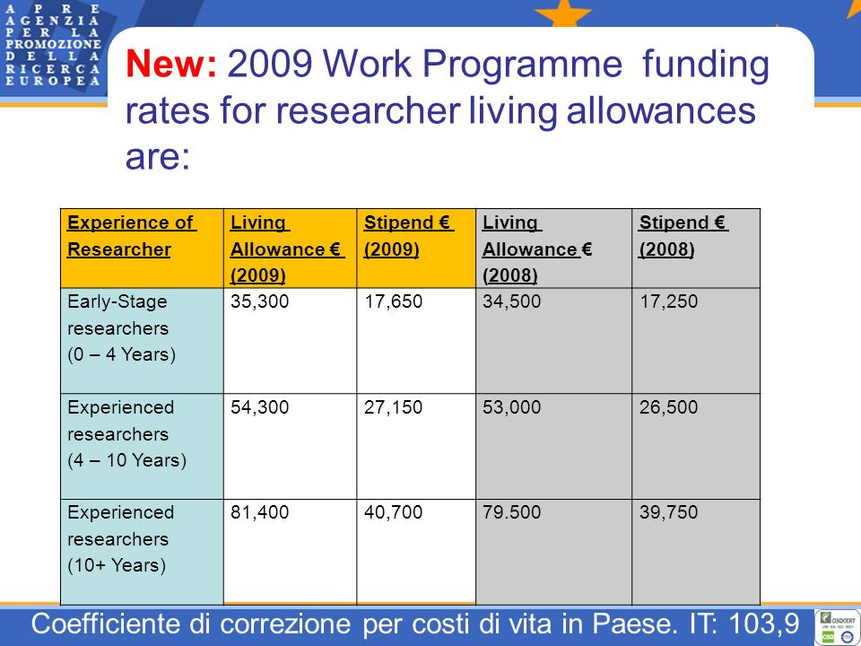 Experience of Researcher Living Allowance (2009) Stipend (2009) Living Allowance (2008) Stipend (2008) Early-Stage researchers (0 – 4 Years) 35,30017,65034,50017,250 Experienced researchers (4 – 10 Years) 54,30027,15053,00026,500 Experienced researchers (10+ Years) 81,40040,70079.50039,750 New: 2009 Work Programme funding rates for researcher living allowances are: Coefficiente di correzione per costi di vita in Paese.