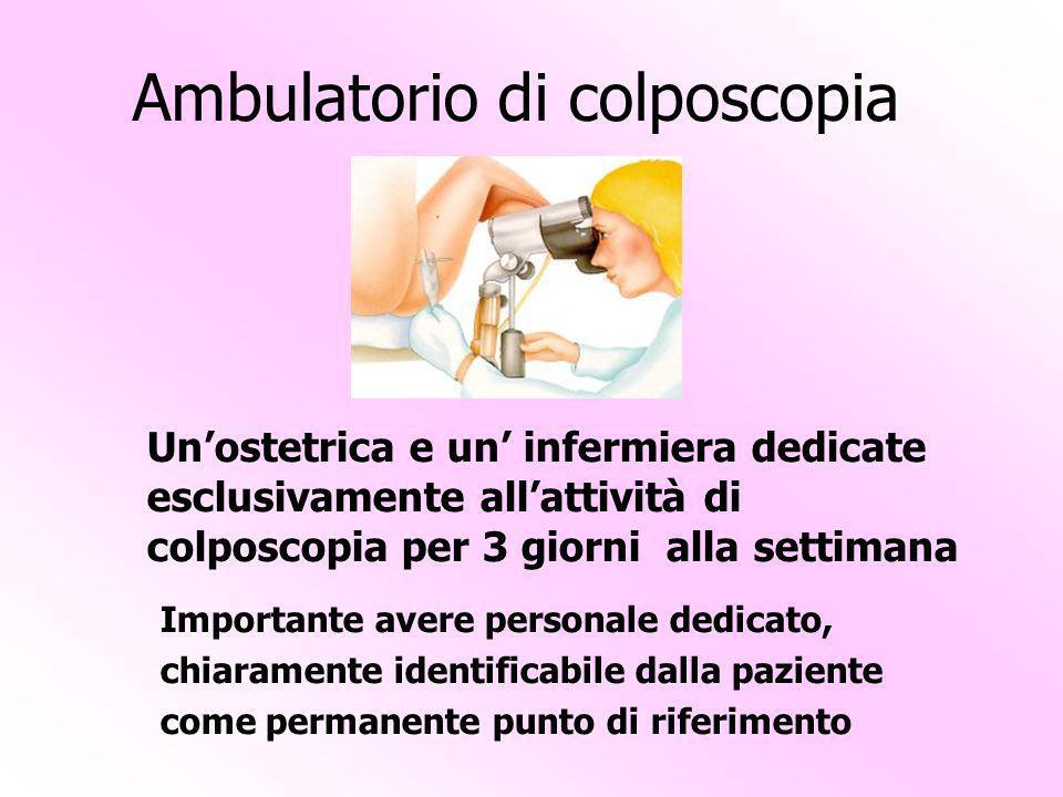 Ambulatorio di colposcopia Unostetrica e un infermiera dedicate esclusivamente allattività di colposcopia per 3 giorni alla settimana Importante avere