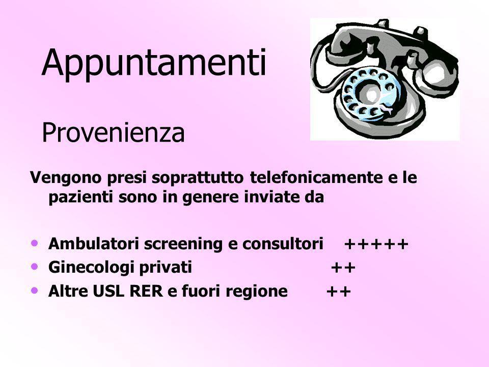 Appuntamenti Provenienza Vengono presi soprattutto telefonicamente e le pazienti sono in genere inviate da Ambulatori screening e consultori +++++ Ginecologi privati ++ Altre USL RER e fuori regione ++