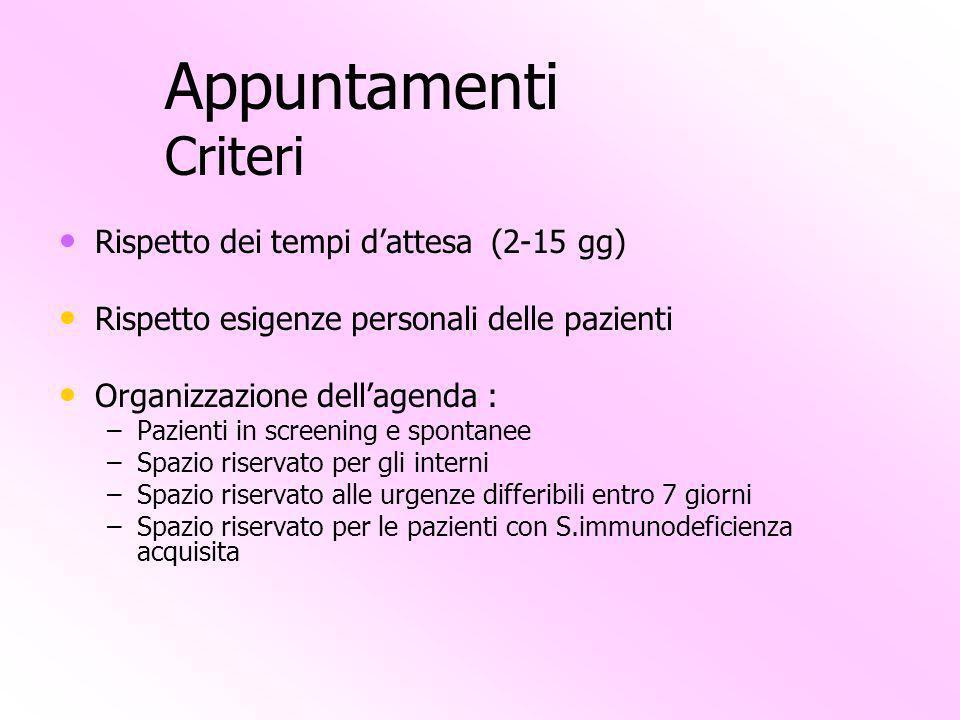 Appuntamenti Criteri Rispetto dei tempi dattesa (2-15 gg) Rispetto esigenze personali delle pazienti Organizzazione dellagenda : – –Pazienti in screen