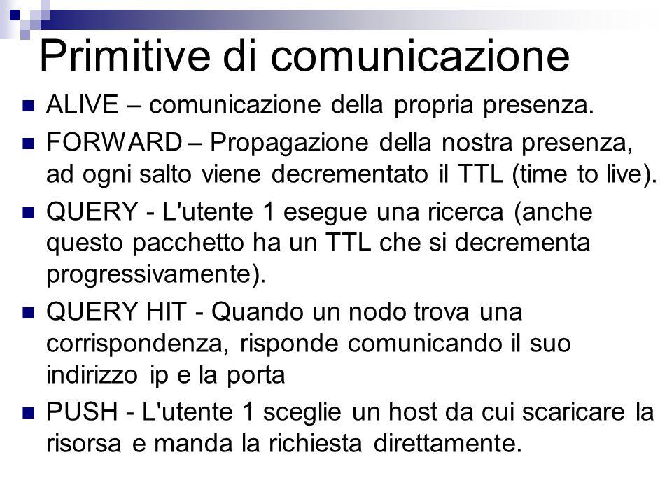 Primitive di comunicazione ALIVE – comunicazione della propria presenza. FORWARD – Propagazione della nostra presenza, ad ogni salto viene decrementat