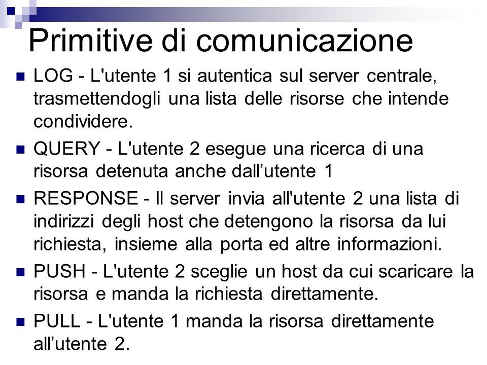 Primitive di comunicazione LOG - L'utente 1 si autentica sul server centrale, trasmettendogli una lista delle risorse che intende condividere. QUERY -