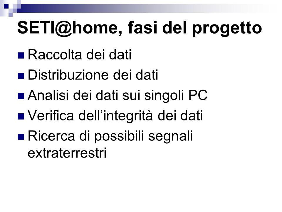 SETI@home, fasi del progetto Raccolta dei dati Distribuzione dei dati Analisi dei dati sui singoli PC Verifica dellintegrità dei dati Ricerca di possi