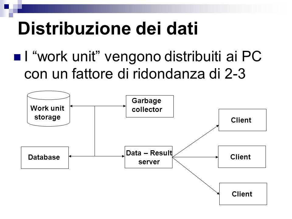 Distribuzione dei dati I work unit vengono distribuiti ai PC con un fattore di ridondanza di 2-3 Garbage collector Data – Result server Work unit stor