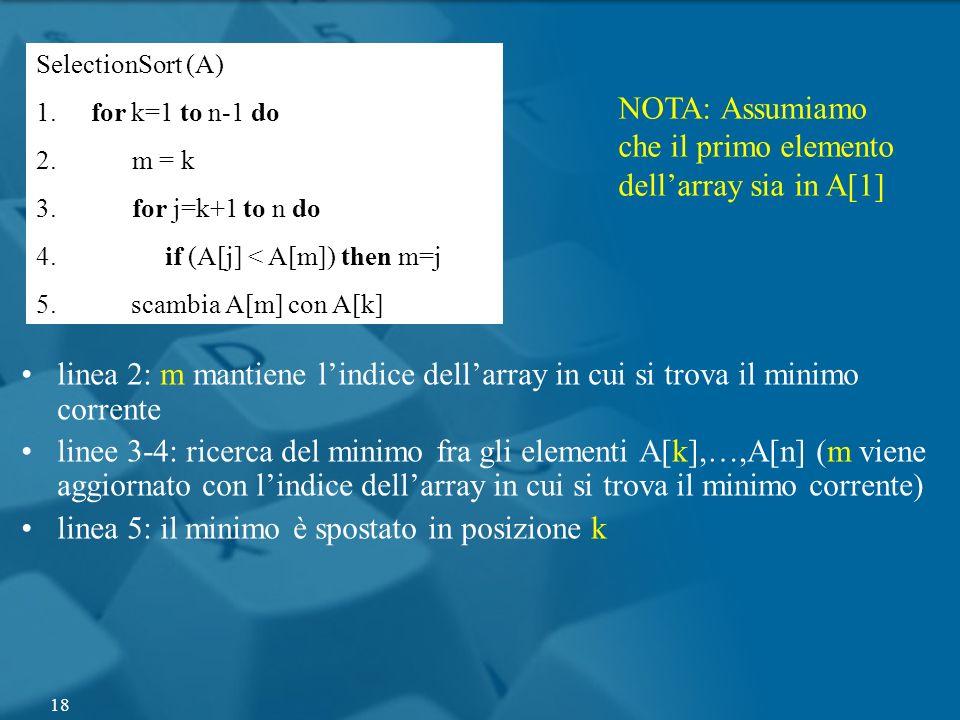 SelectionSort (A) 1. for k=1 to n-1 do 2. m = k 3. for j=k+1 to n do 4. if (A[j] < A[m]) then m=j 5. scambia A[m] con A[k] linea 2: m mantiene lindice