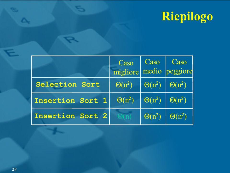 Riepilogo Insertion Sort 2 Insertion Sort 1 Θ(n) Caso migliore Selection Sort Θ(n 2 ) Caso medio Θ(n 2 ) Caso peggiore 28