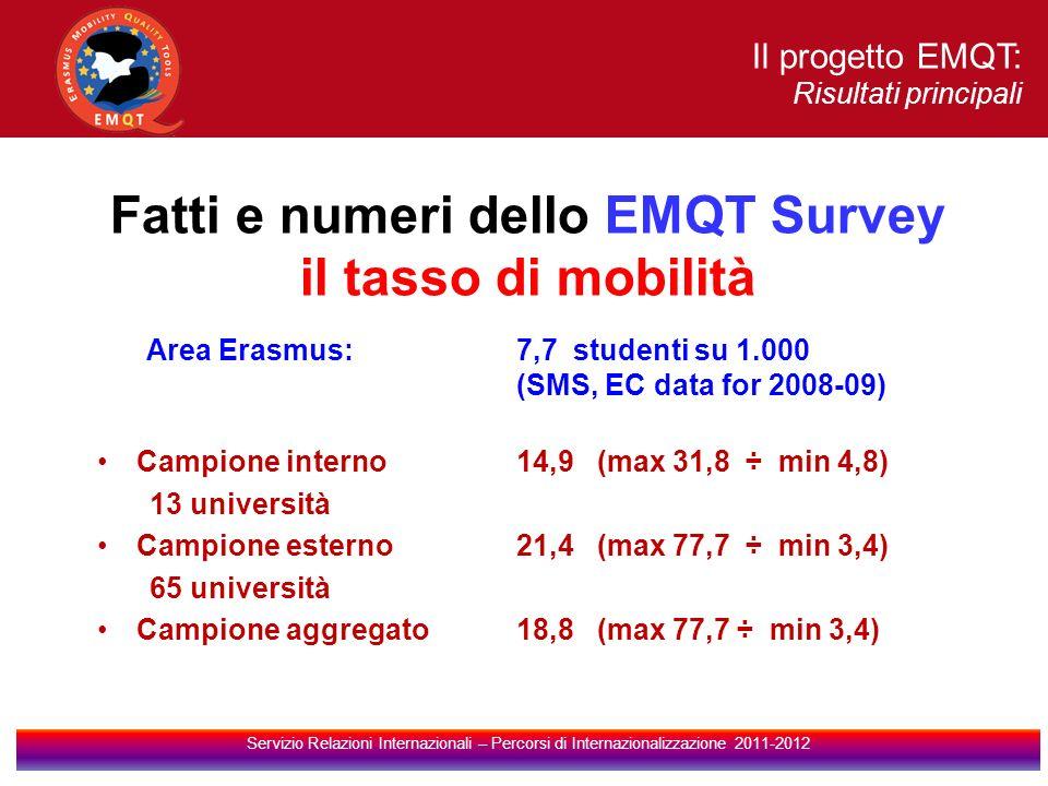 Il progetto EMQT: Risultati principali Servizio Relazioni Internazionali – Percorsi di Internazionalizzazione 2011-2012 Fatti e numeri dello EMQT Survey il tasso di mobilità Area Erasmus: 7,7 studenti su 1.000 (SMS, EC data for 2008-09) Campione interno 14,9 (max 31,8 ÷ min 4,8) 13 università Campione esterno21,4 (max 77,7 ÷ min 3,4) 65 università Campione aggregato18,8 (max 77,7 ÷ min 3,4)