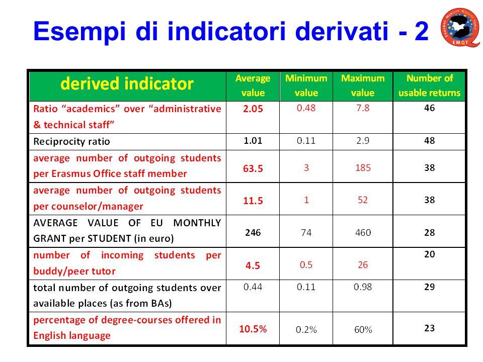 Esempi di indicatori derivati - 2