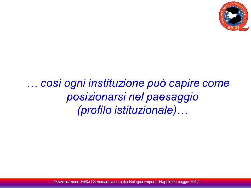 … così ogni instituzione può capire come posizionarsi nel paesaggio (profilo istituzionale)… Disseminazione EMQT Seminario a cura dei Bologna Experts, Napoli 22 maggio 2012