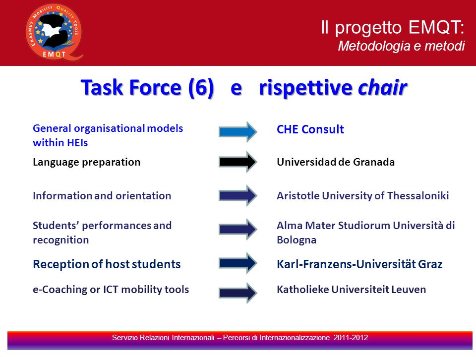 Task Force (6) e rispettive chair General organisational models within HEIs CHE Consult Language preparationUniversidad de Granada Information and ori