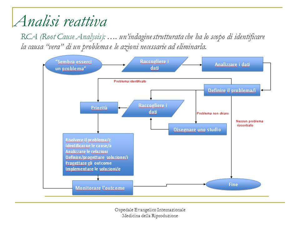Ospedale Evangelico Internazionale Medicina della Riproduzione Analisi reattiva RCA (Root Cause Analysis): …. unindagine strutturata che ha lo scopo d