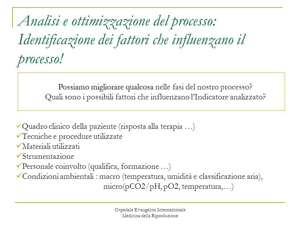 Ospedale Evangelico Internazionale Medicina della Riproduzione Analisi e ottimizzazione del processo: Identificazione dei fattori che influenzano il p