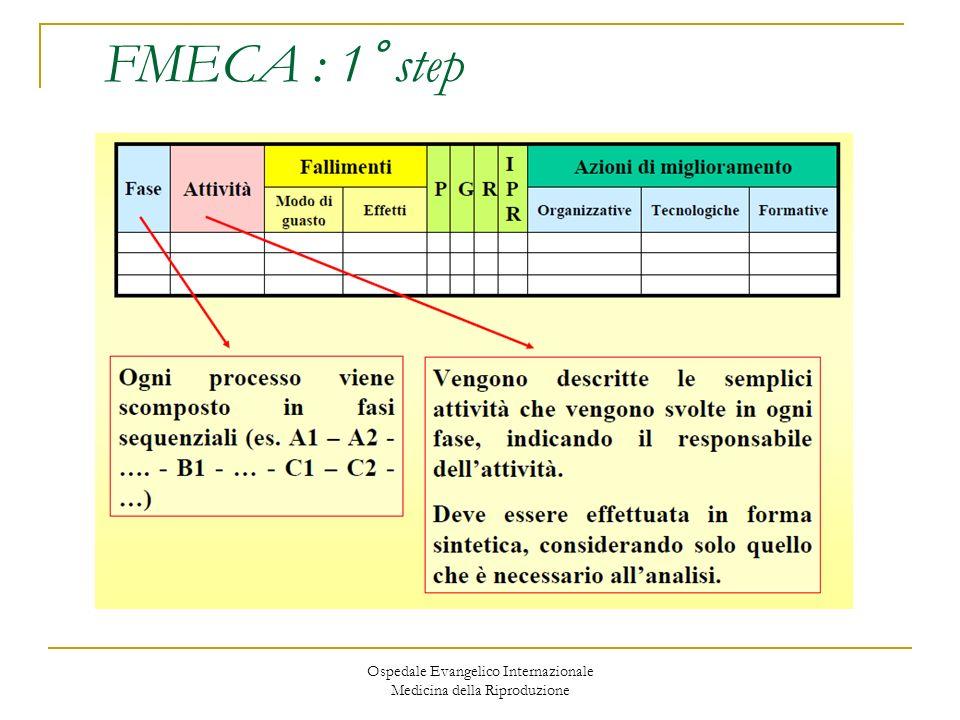Ospedale Evangelico Internazionale Medicina della Riproduzione FMECA : 1° step
