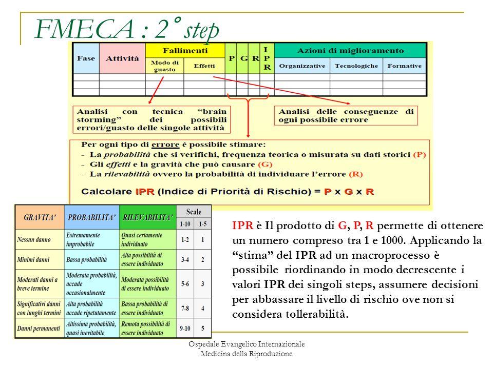 Ospedale Evangelico Internazionale Medicina della Riproduzione FMECA : 2° step IPR è Il prodotto di G, P, R permette di ottenere un numero compreso tr