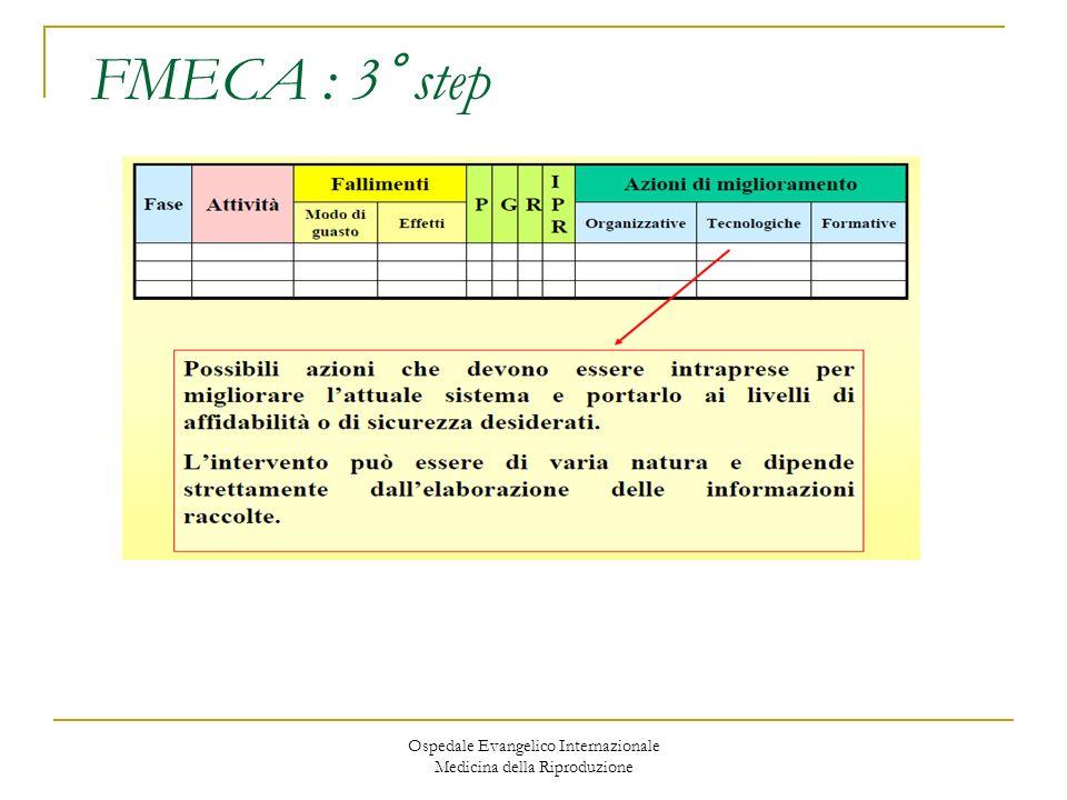 Ospedale Evangelico Internazionale Medicina della Riproduzione FMECA : 3° step