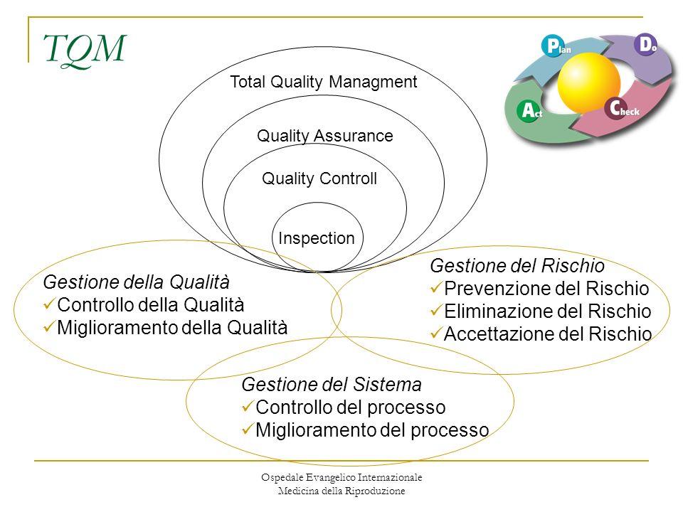 Ospedale Evangelico Internazionale Medicina della Riproduzione TQM Total Quality Managment Quality Assurance Quality Controll Inspection Gestione dell