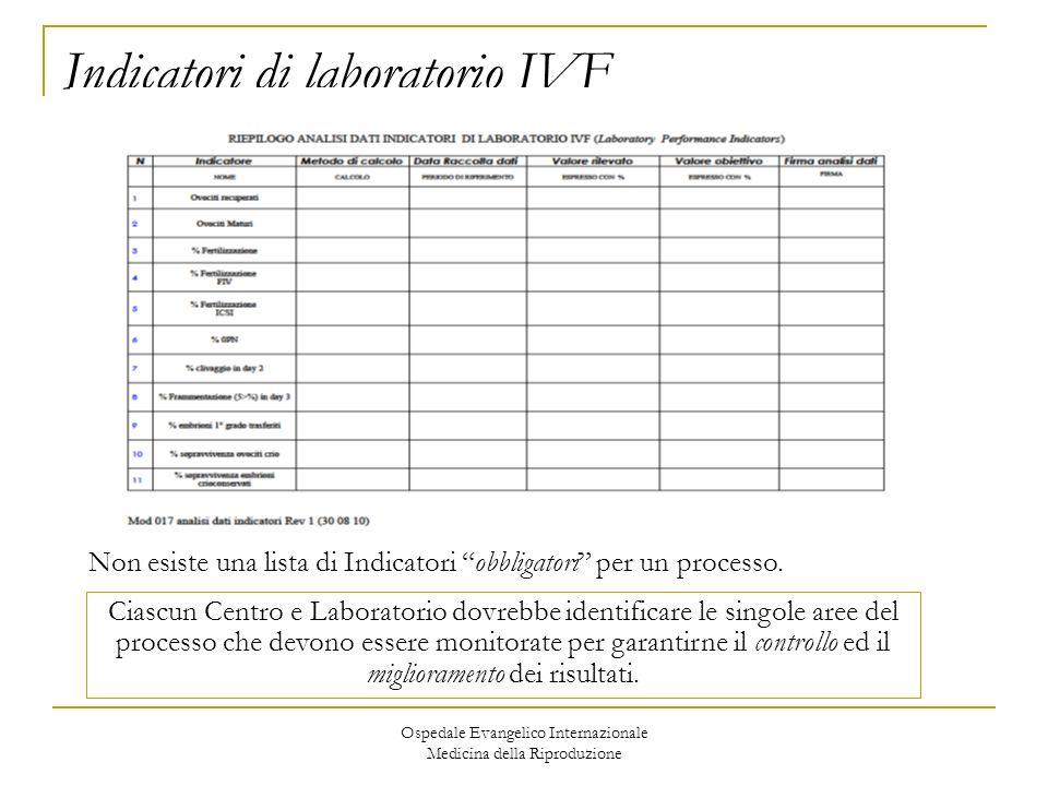 Ospedale Evangelico Internazionale Medicina della Riproduzione Indicatori di laboratorio IVF Non esiste una lista di Indicatori obbligatori per un pro