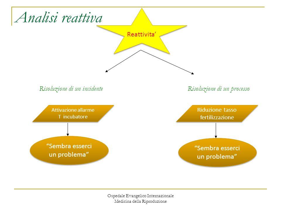 Ospedale Evangelico Internazionale Medicina della Riproduzione Analisi reattiva RCA (Root Cause Analysis): ….