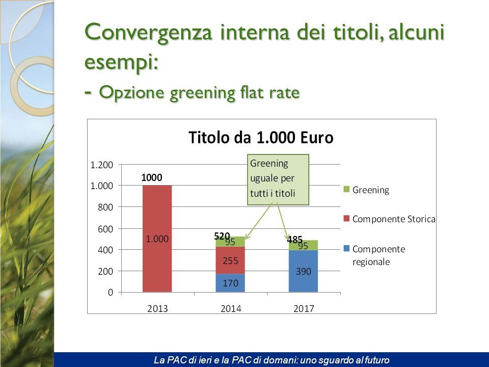 Convergenza interna dei titoli, alcuni esempi: - Opzione greening flat rate La PAC di ieri e la PAC di domani: uno sguardo al futuro