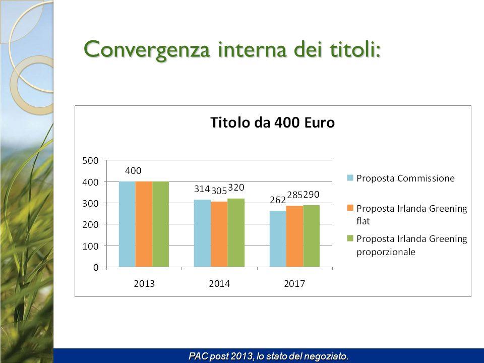 Convergenza interna dei titoli: PAC post 2013, lo stato del negoziato.