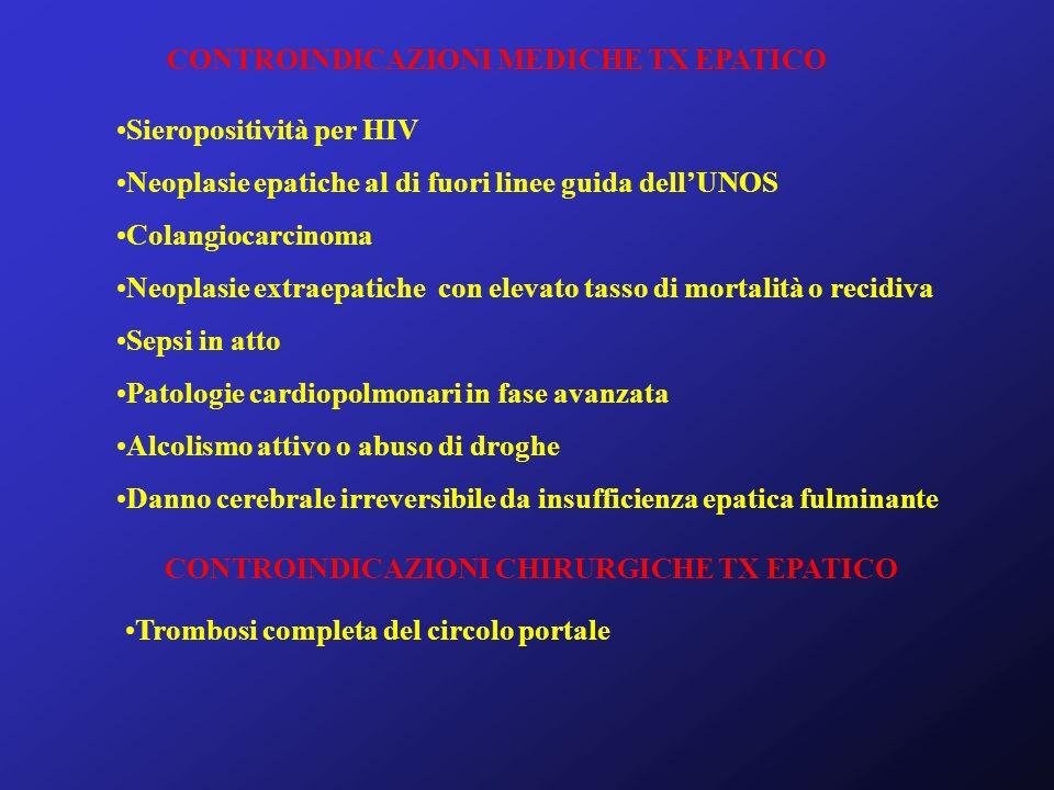 CONTROINDICAZIONI MEDICHE TX EPATICO Sieropositività per HIV Neoplasie epatiche al di fuori linee guida dellUNOS Colangiocarcinoma Neoplasie extraepat