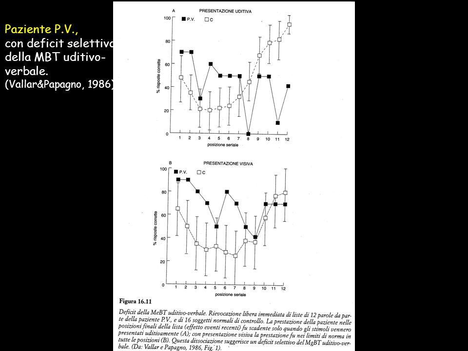 I disturbi di MBT I deficit sono material-specifici e dissociabili: - informazione visuo-spaziale - informazione uditivo-verbale Deficit MBT visuo-spa