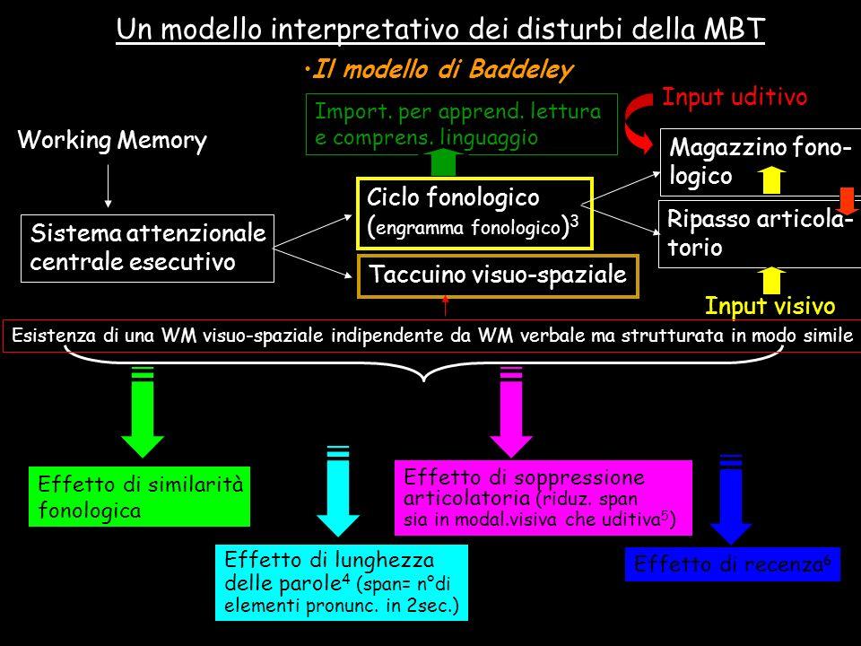 Un modello interpretativo dei disturbi della MBT Il modello di Baddeley Working Memory Sistema attenzionale centrale esecutivo Ciclo fonologico ( engr