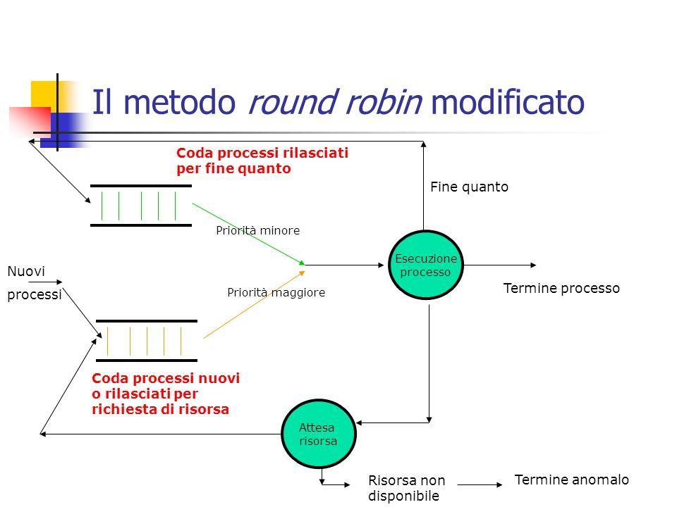 Il metodo round robin modificato Esecuzione processo Attesa risorsa Risorsa non disponibile Termine anomalo Termine processo Fine quanto Nuovi processi Coda processi nuovi o rilasciati per richiesta di risorsa Coda processi rilasciati per fine quanto Priorità minore Priorità maggiore