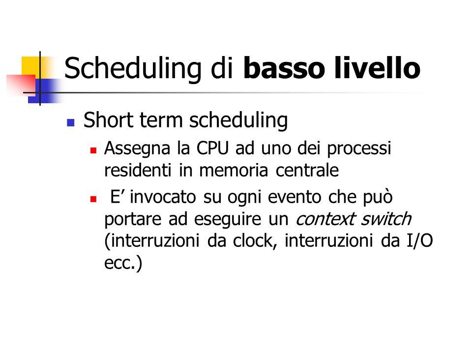 Scheduling di basso livello Short term scheduling Assegna la CPU ad uno dei processi residenti in memoria centrale E invocato su ogni evento che può portare ad eseguire un context switch (interruzioni da clock, interruzioni da I/O ecc.)