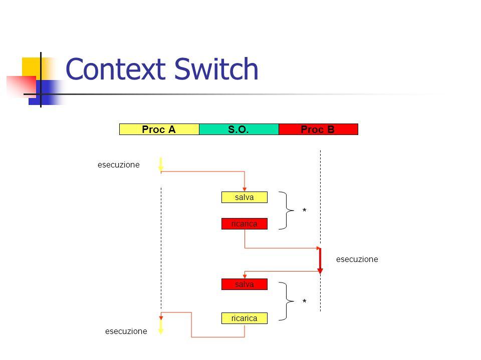 Context Switch salva ricarica salva ricarica Proc AS.O.Proc B esecuzione * *