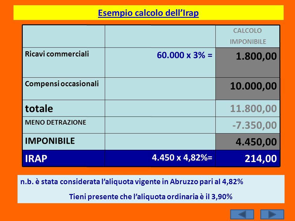 Esempio calcolo dellIrap 11.800,00totale -7.350,00 MENO DETRAZIONE 4.450,00 IMPONIBILE 214,00 4.450 x 4,82%= IRAP 10.000,00 Compensi occasionali 1.800