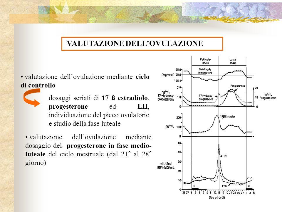 VALUTAZIONE DELLOVULAZIONE valutazione dellovulazione mediante ciclo di controllo dosaggi seriati di 17 ß estradiolo, progesterone ed LH, individuazio