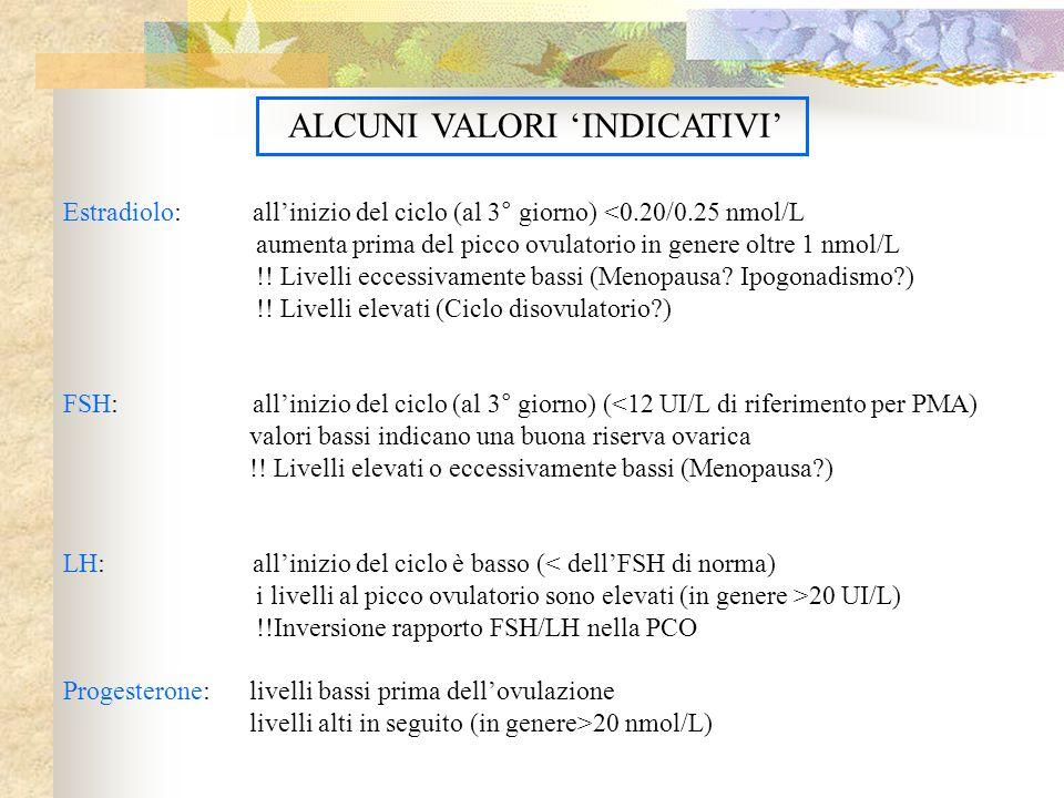 ALCUNI VALORI INDICATIVI Estradiolo: allinizio del ciclo (al 3° giorno) <0.20/0.25 nmol/L aumenta prima del picco ovulatorio in genere oltre 1 nmol/L