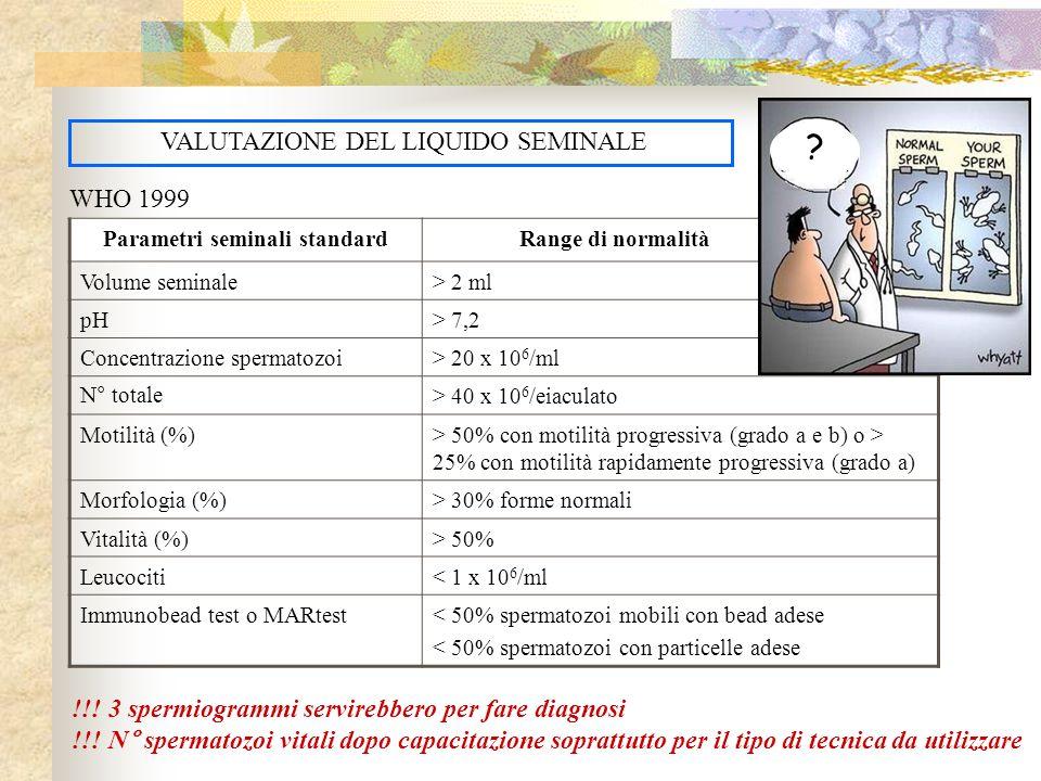 VALUTAZIONE DEL LIQUIDO SEMINALE Parametri seminali standard Range di normalità Volume seminale> 2 ml pH> 7,2 Concentrazione spermatozoi> 20 x 10 6 /m